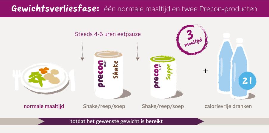 Abnehmphase desktop web NL