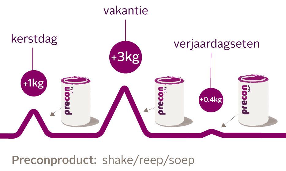 Gewicht halten kurve Feiertage x NL