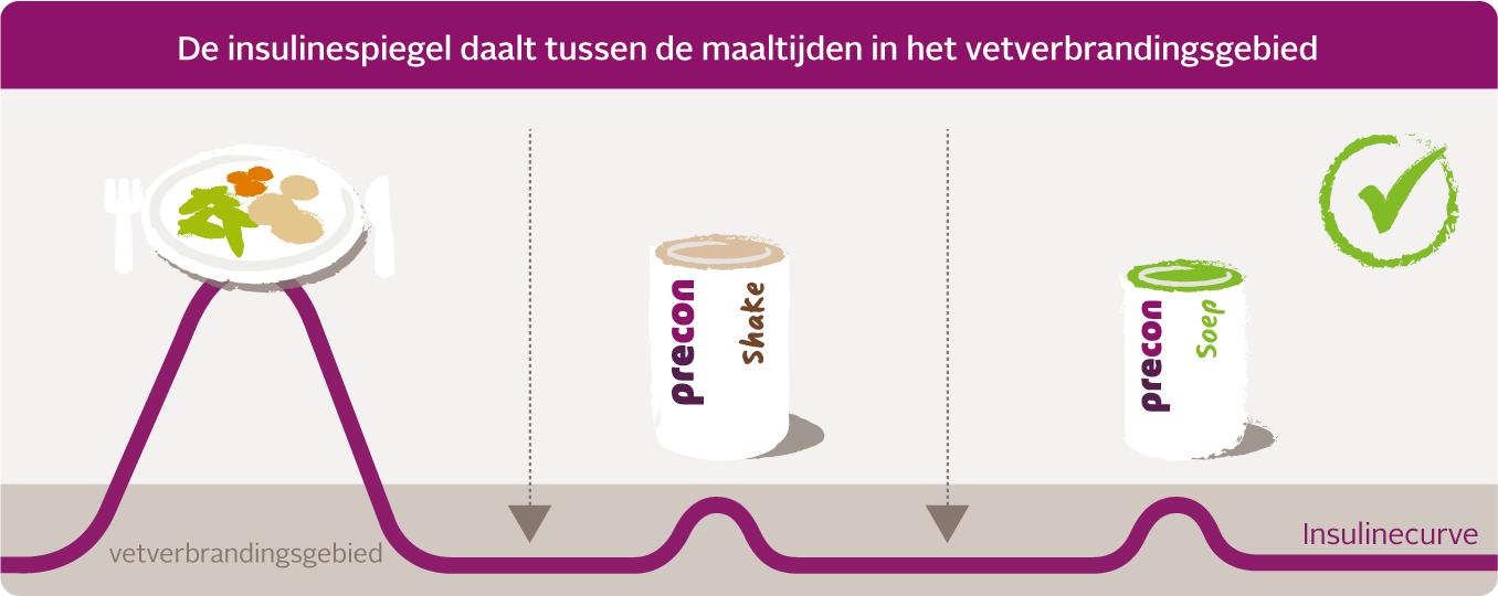 Insulinkurve gruen desktop NL